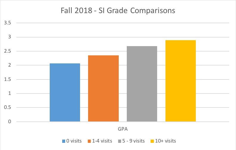 fall 2018 SI grade comparisons: 0 visits 2 GPA, 1-4 visits 2.4 GPA, 5-9 visits 2.6 GPA and over 10 visits 2.8 GPA
