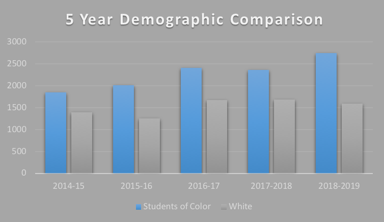 5 year demographic comparison: 2018-2019 has been the year with most students of color with over 2500 and 1500 white students