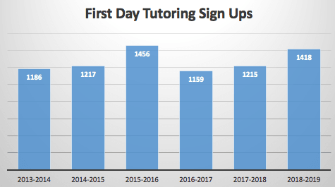 fist day tutoring sign ups: 2016-2017 was the lowest year with 1159. 2015-2016 was the highest year with 1456