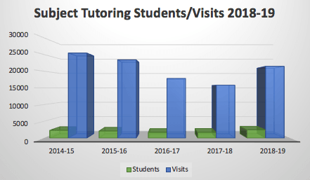 subject tutoring students/visits 2018-2019: about 2500 students with 20000 visits
