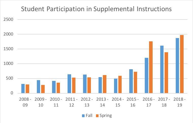 student participation in supplemental instruction: for the year 2018-2019 in the fall semester there were 2080 students compared to 2090 in the spring semester