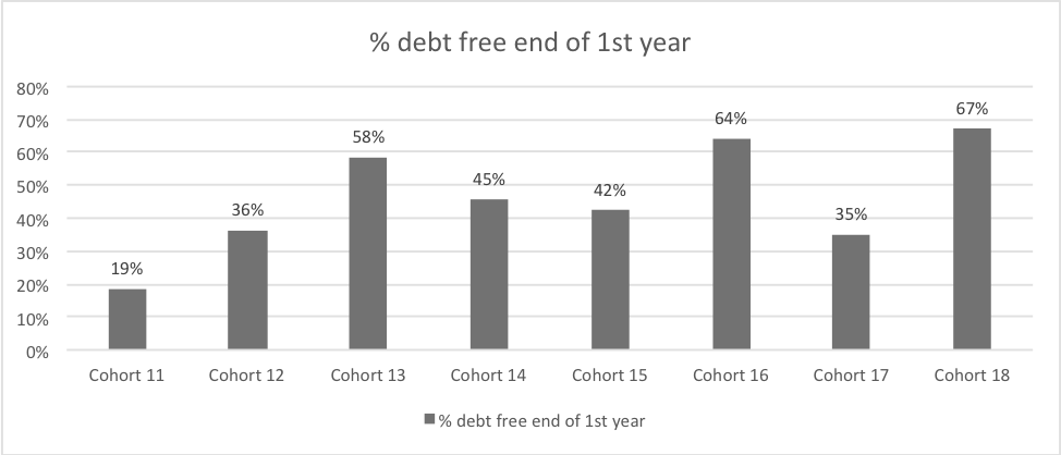 cohort 18 % of debt free end of 1st year is 67%