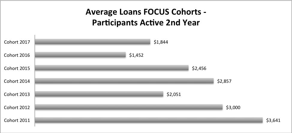 Average Debt Acquired in 2nd Year cohort 2011 was the highest with $3,641