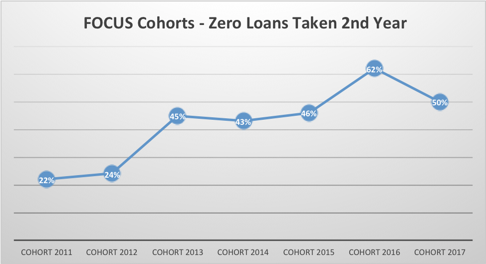 cohort 2017 50% of participants declined loans compared to cohort 2016 that was 62%