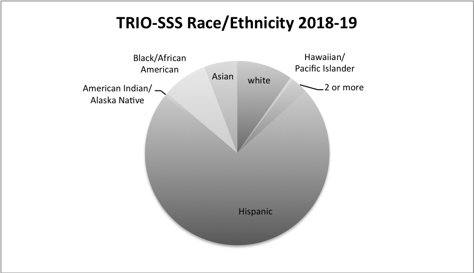trio-sss ethnicity 2018-2019 with the highest hispanic and lowest American Indian
