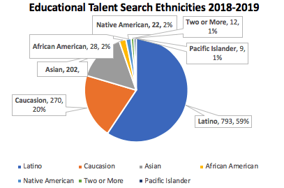 Educational Talent Search Ethnicities 2018-2019: highest is latino with 793 and lowest is pacific islander with 9