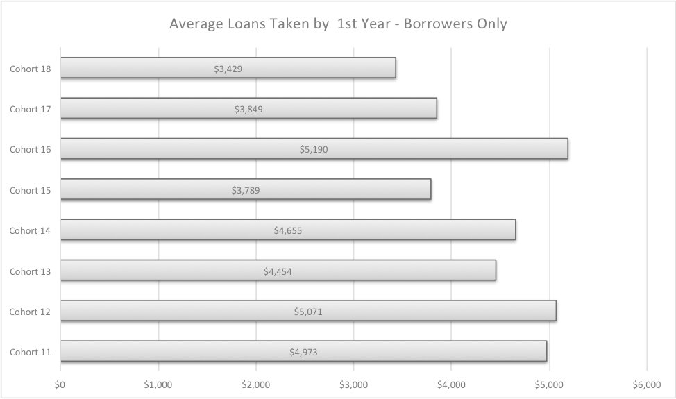 cohort 16 was the highest average debt acquired by 1st year participants with average borrowed of $5,190