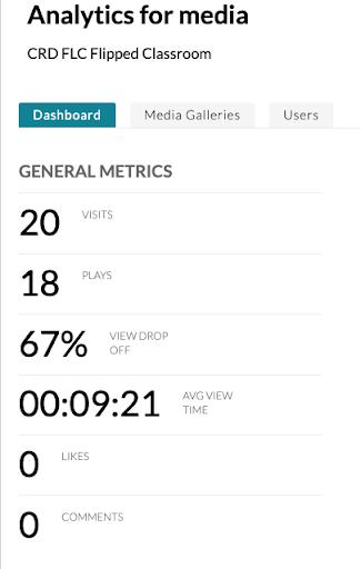 Analytics for media dashboard on Kaltura