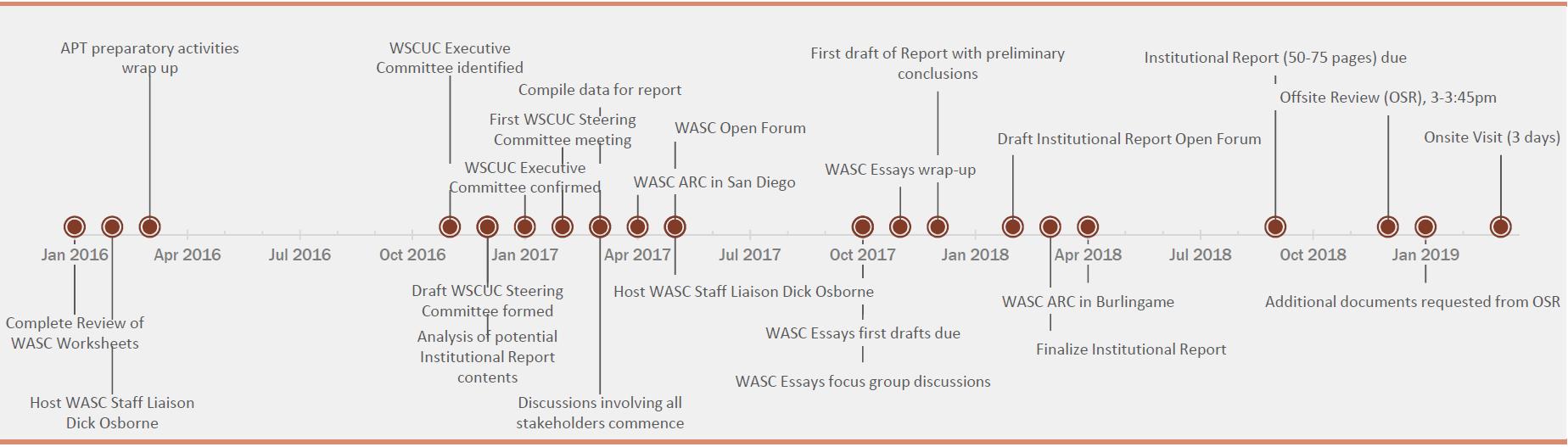 WASC Accreditation Process - WASC Accreditation - CSU, Chico